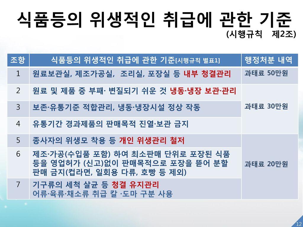식품등의 위생적인 취급에 관한 기준[시행규칙 별표1]